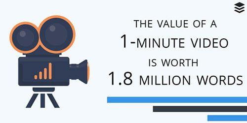 Importance of Social Video