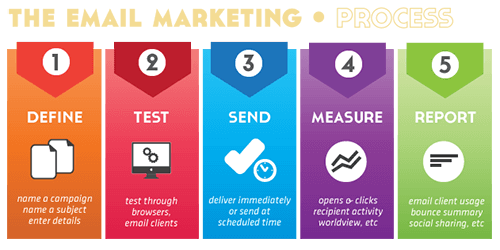Email Marketing Process In Five Steps