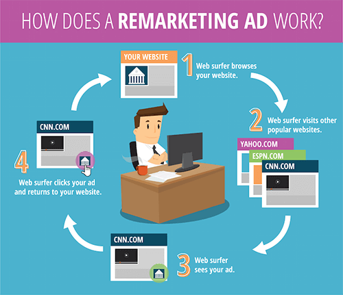 How Remarketing Works Diagram