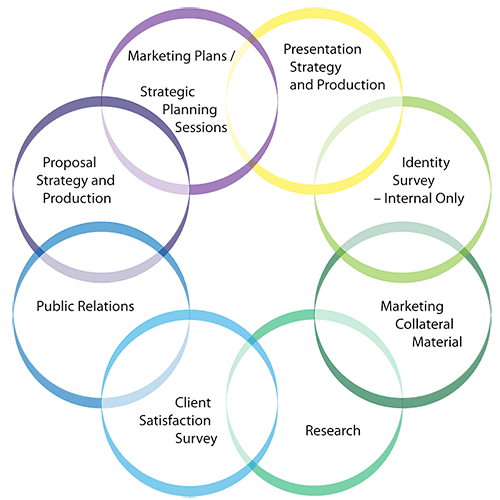 Marketing Collateral Benefits Diagram