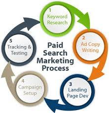 Paid Search Marketing Process Diagram
